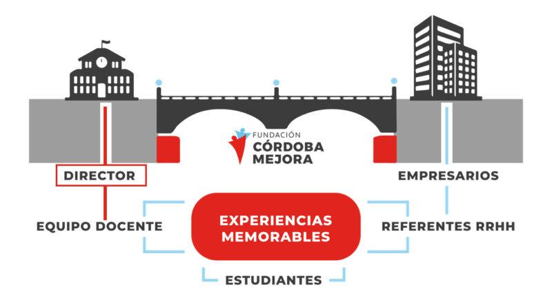 puenteLideres