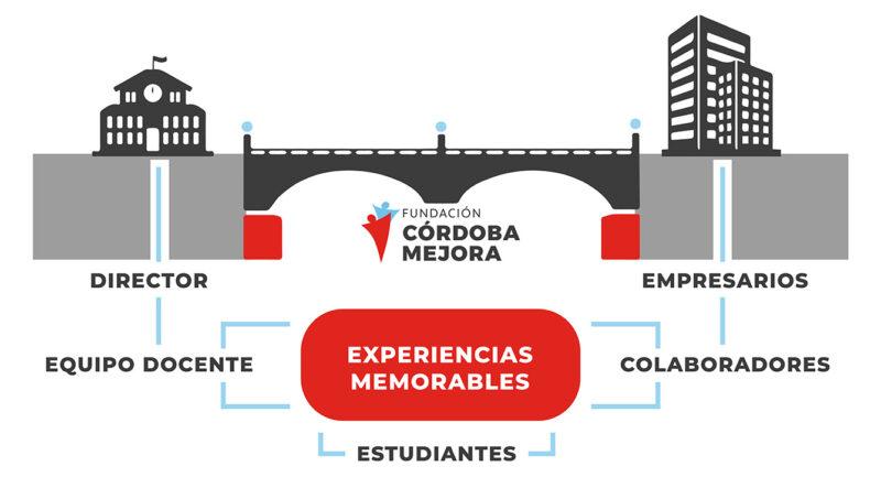 Puente Cba Mejora